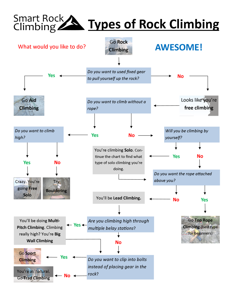 Use this flow chart to identify the perfect type of rock climbing for you.