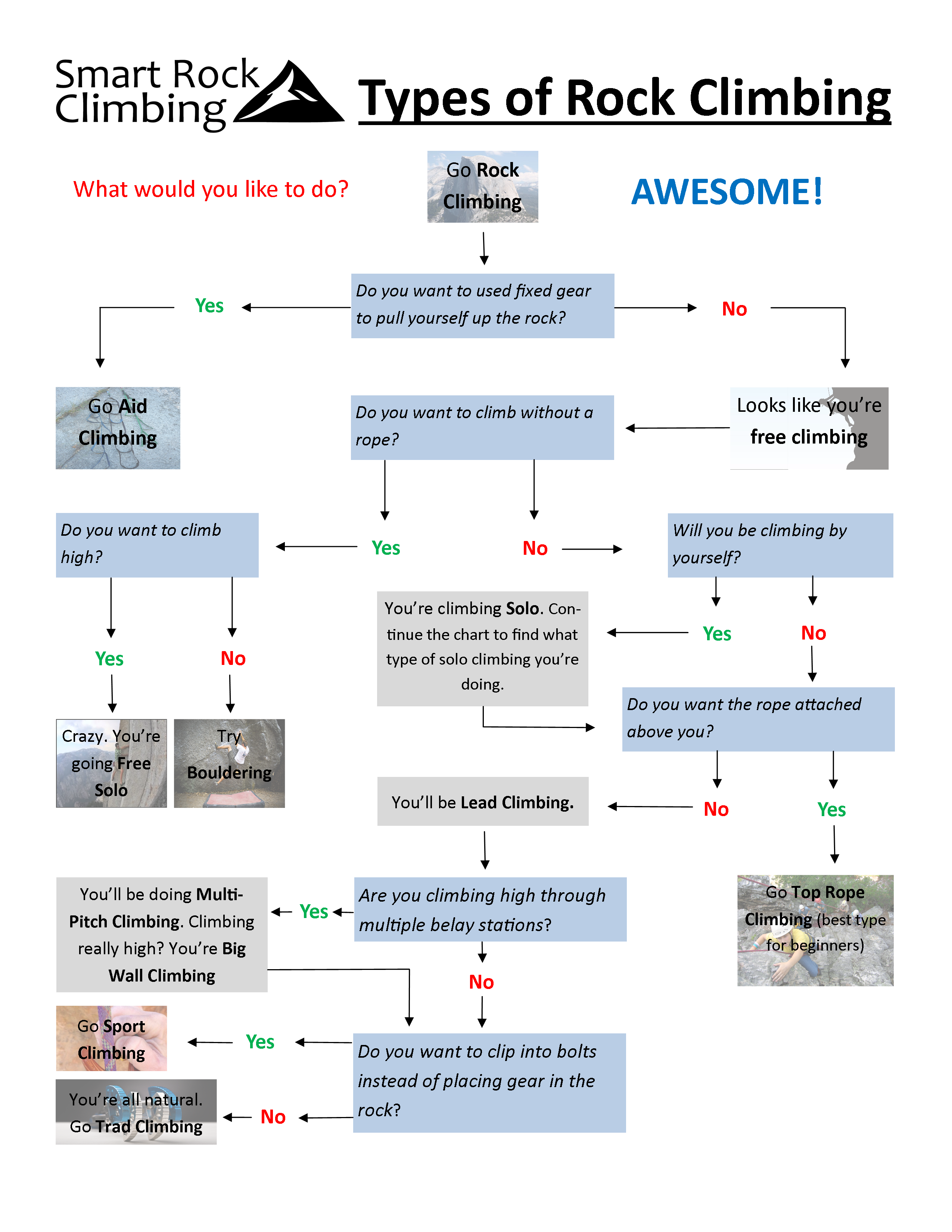 Types of rock climbing smart rock climbing use this flow chart to identify the perfect type of rock climbing for you nvjuhfo Images
